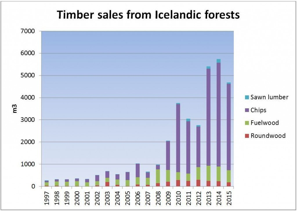 Chart showing the development of wood sales from the IFS